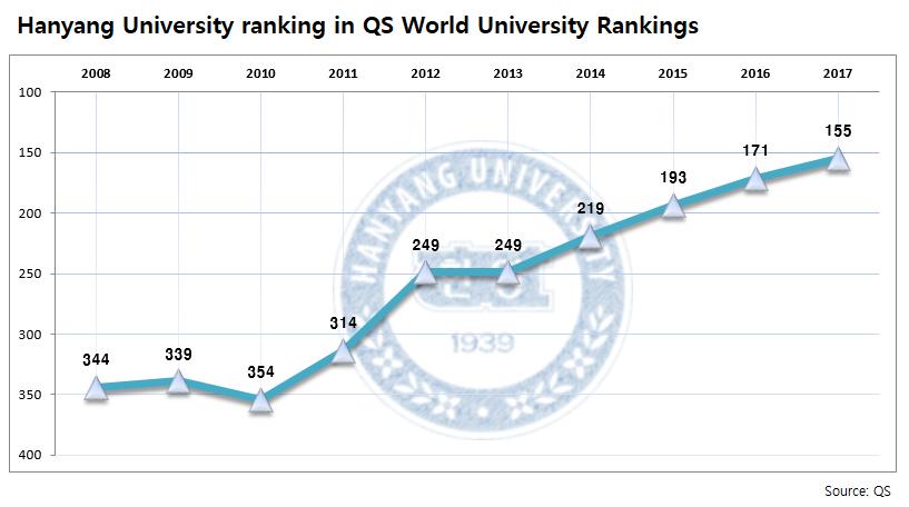 Performance - Hanyang University - Hanyang University ranked