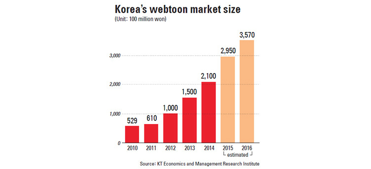 The graph shows the increasing value of webtoonmarket each year. Photo courtesty of koreajoongangdaily.joins.com