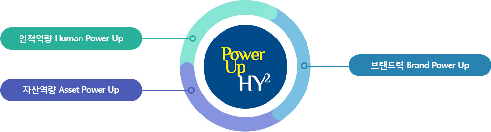 Power Up HY