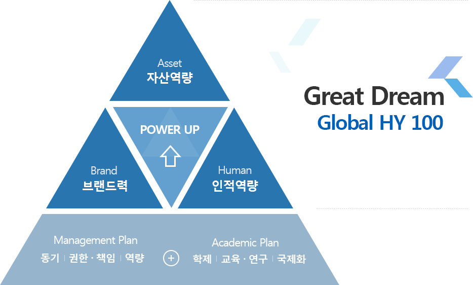 Great Dream Global HY 100 Graph