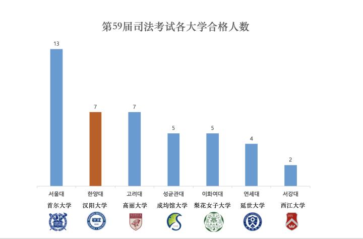 """""""司法考试最终合格者""""汉阳大学以7名占据第2位"""