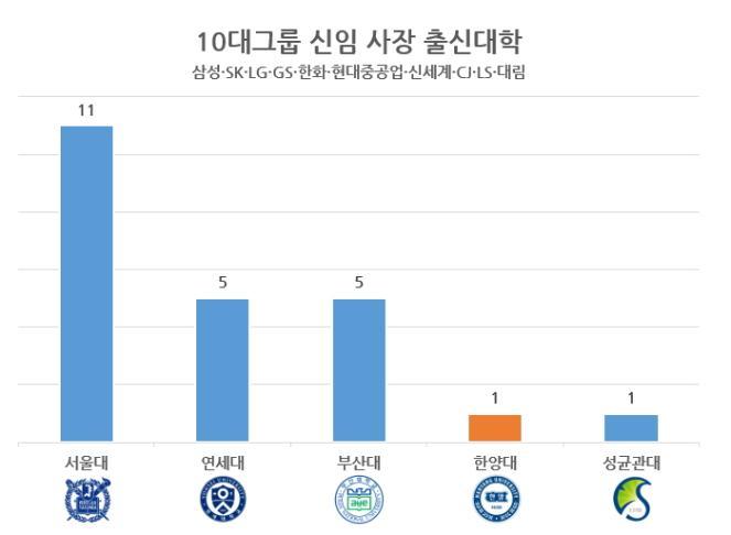 韩国十大集团的新任社长中,有1名汉阳大学毕业生,排名第四