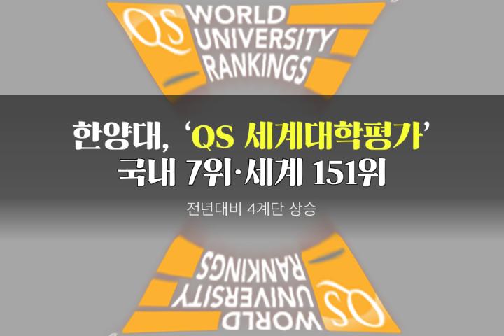 """汉阳大学,""""2018世界大学评价""""中排名151位,相较去年上升4位"""