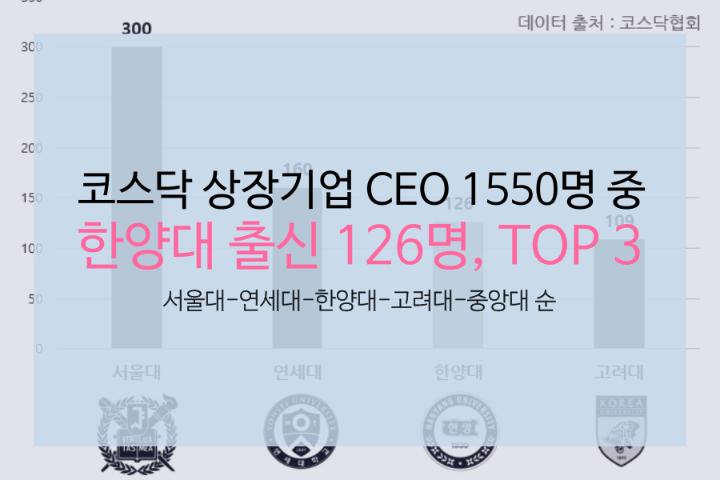 科斯达克上市企业CEO,毕业于汉阳大学的人数排名第三