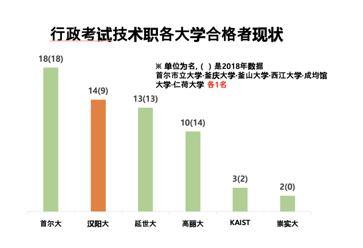 2019年度5级技术职行政考试,汉阳大出身最终合格人数14名
