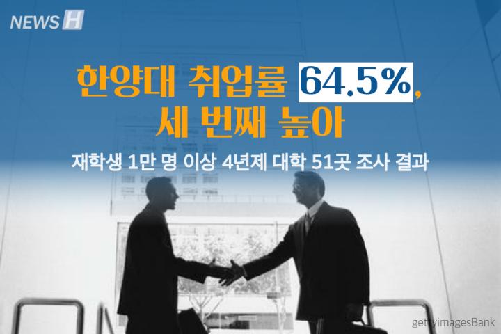 汉阳大学2016年就业率为64.5%,排名上升至第3位