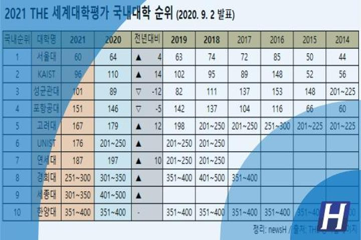 2021 THE世界大学排名,汉阳大学维持在351~400名之间