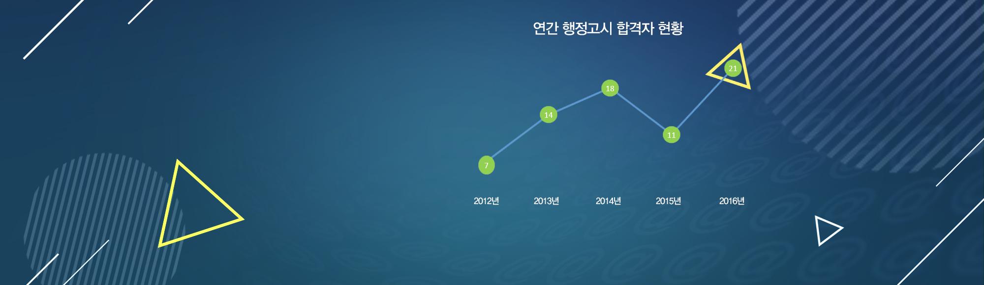 2016 5급공채 행정직 최종발표