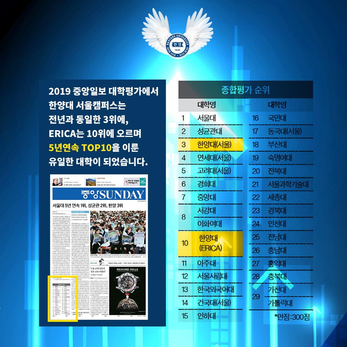 """<카드뉴스> 2019 중앙일보 대학평가, 서울 3위-ERICA 10위 """"5년 연속 TOP 10"""""""